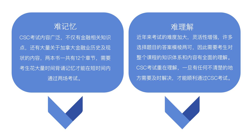 难记忆 CSC考试内容广泛,不仅有金融相关知识点,还有大量关于加拿大金融业历史及现状的内容,两本书一共有12个章节,需要考生花大量时间背诵记忆才能在短时间内通过两场考试。难理解 近年来考试的难度加大,灵活性增强,许多选择题目的答案模棱两可,因此需要考生对整个课程的知识体系和内容有全面的理解。 CSC考试重在理解,一旦有任何不清楚的地方需要及时解决,才能顺利通过CSC考试。