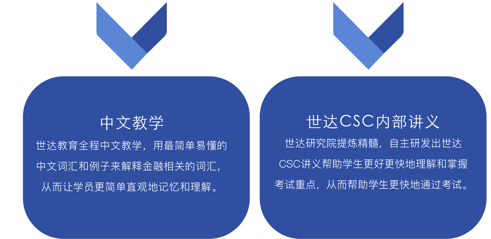"""中文教学 世达教育全程中文教学,用最简单易懂的中文词汇和例子来解释金融相关的词汇,从而让学员更简单直观地记忆和理解。世达CSC内部讲义 世达研究院提炼精髓,自主研发出世达CSC讲义帮助学生更好更快地理解和掌握考试重点,从而帮助学生更快地通过考试。浓缩考点 世达CSC名师根据多年教学经验,将考点精华从课本中摘取、整理出来,考生不再需要盲目背诵知识点,大大缩短备考时间。全程私教,答疑解惑 世达CSC名师提供全程免费答疑服务,解决学员在听课做题过程中遇到的疑难杂症,确保""""问题不过夜"""",保证学习进度。"""
