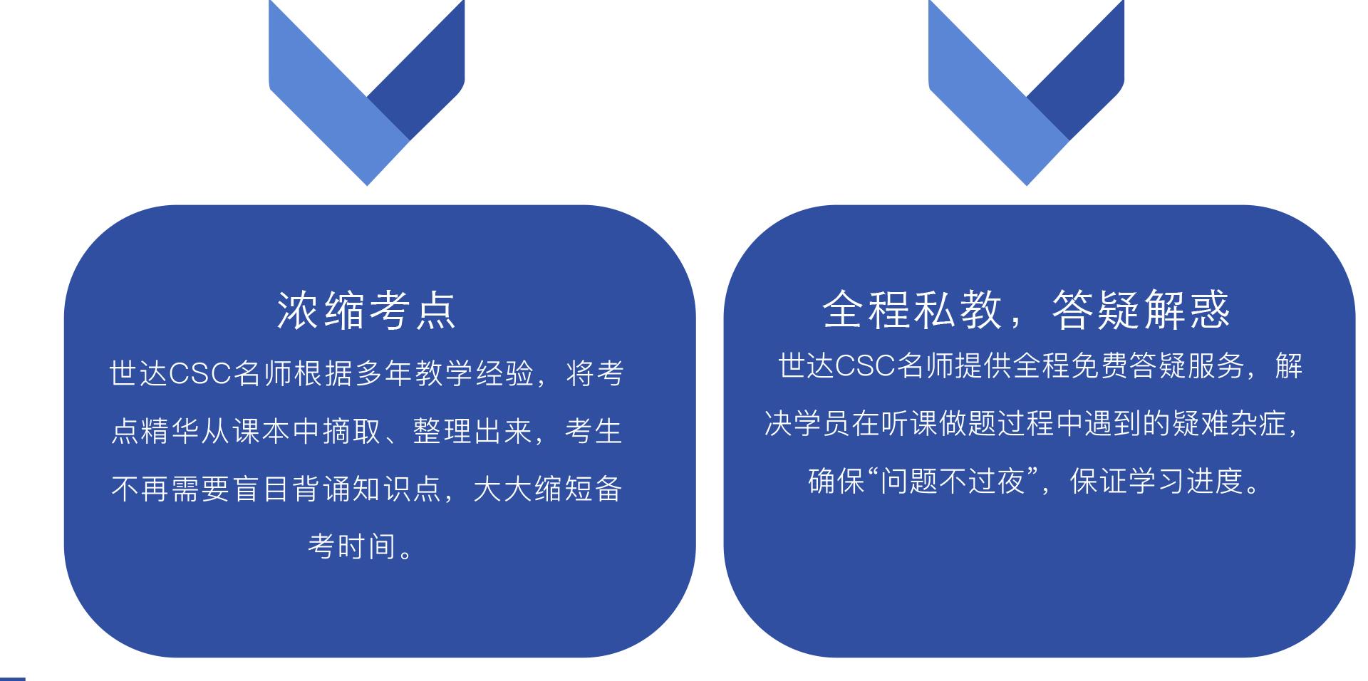 """浓缩考点-世达CSC名师根据多年教学经验,将考点精华从课本中摘取、整理出来,考生不再需要盲目背诵知识点,大大缩短备 考时间。全程私教,答疑解惑-世达CSC名师提供全程免费答疑服务,解 决学员在听课做题过程中遇到的疑难杂症, 确保""""问题不过夜"""",保证学习进度。"""
