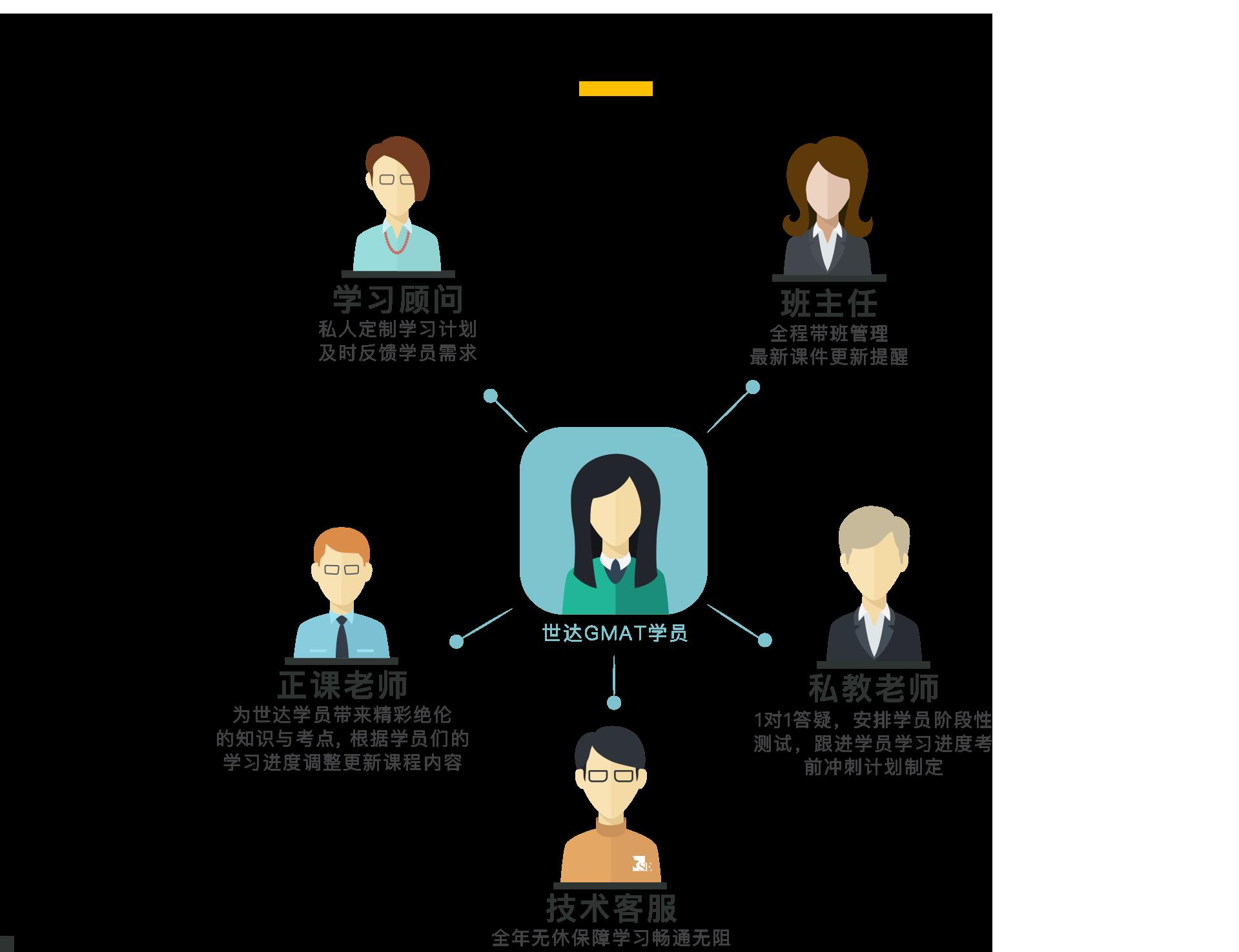 世达全程服务:正课老师 为世达学员带来精彩绝伦的知识与考点, 根据学员们的学习进度调整更新课程内容。私教老师 1对1答疑,安排学员阶段性测试,跟进学员学习进度考前冲刺计划制定。学习顾问 私人定制学习计划及时反馈学员需求,班主任 全程带班管理 最新课件更新提醒.