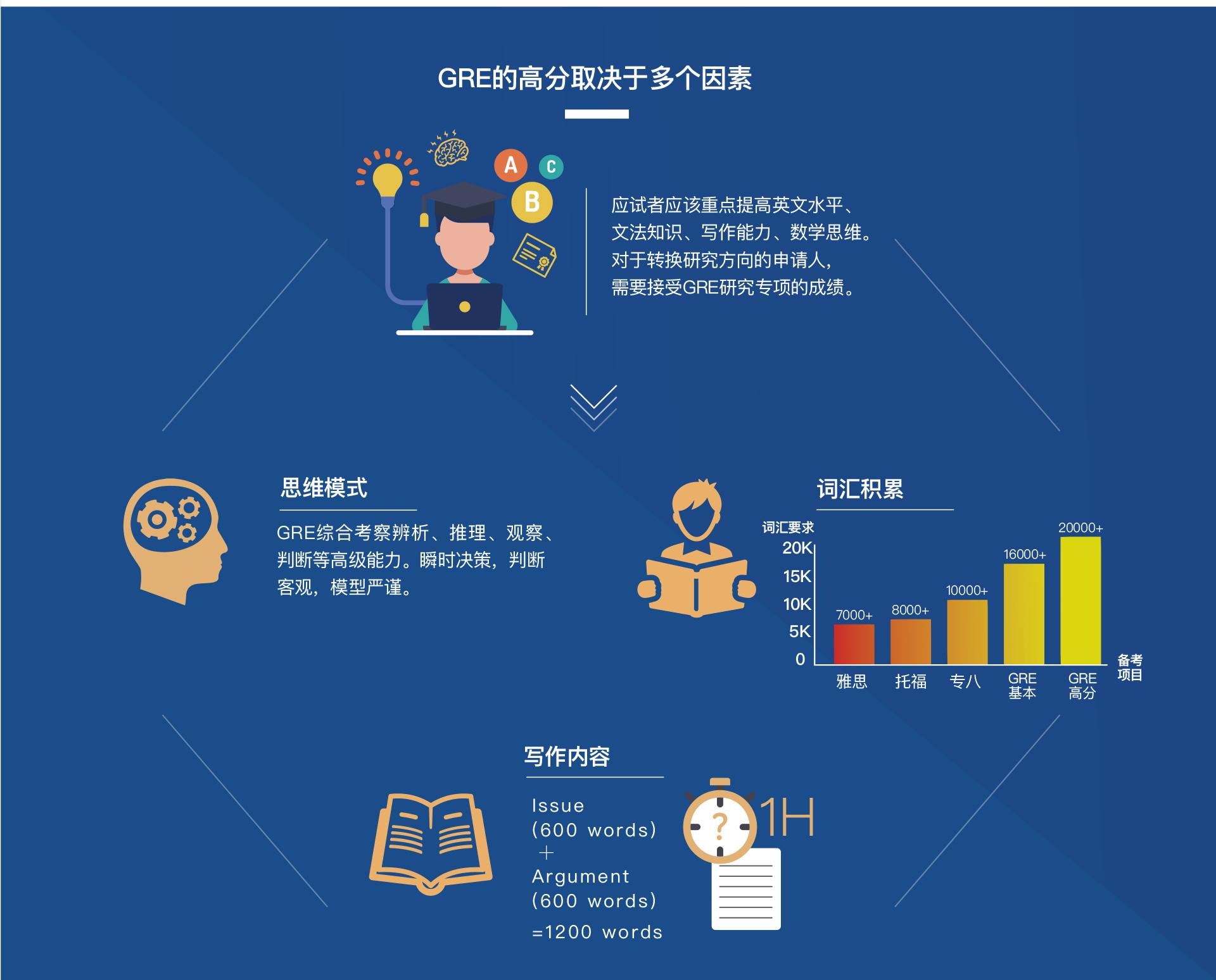 GRE的高分取决于多个因素,应试者应该重点提高英文水平、文法知识、写作能力、数学思维。对于转换研究方向的申请人,需要接受GRE研究专项的成绩。思维模式-GRE综合考察辨析、推理、观察、判断等高级能力。瞬时决策,判断客观,模型严谨。词汇积累,词汇要求,GRE综合考察辨析、推理、观察、判断等高级能力。瞬时决策,判断客观,模型严谨。