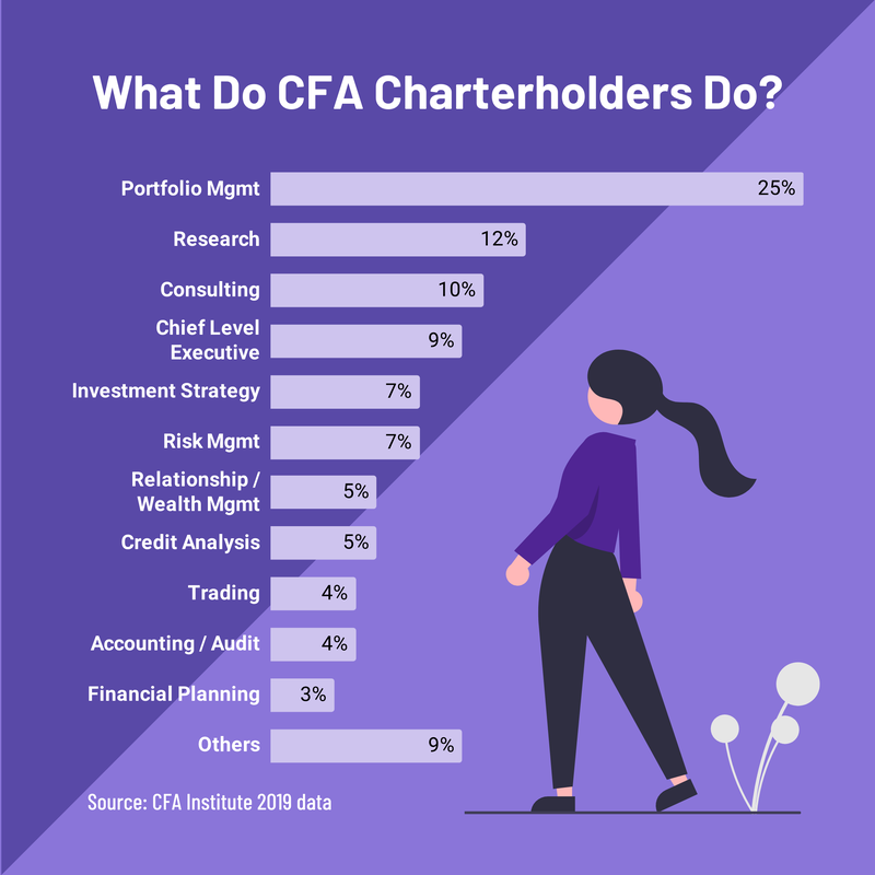 CFA持证人 - Portfolio Management(投资组合经理)