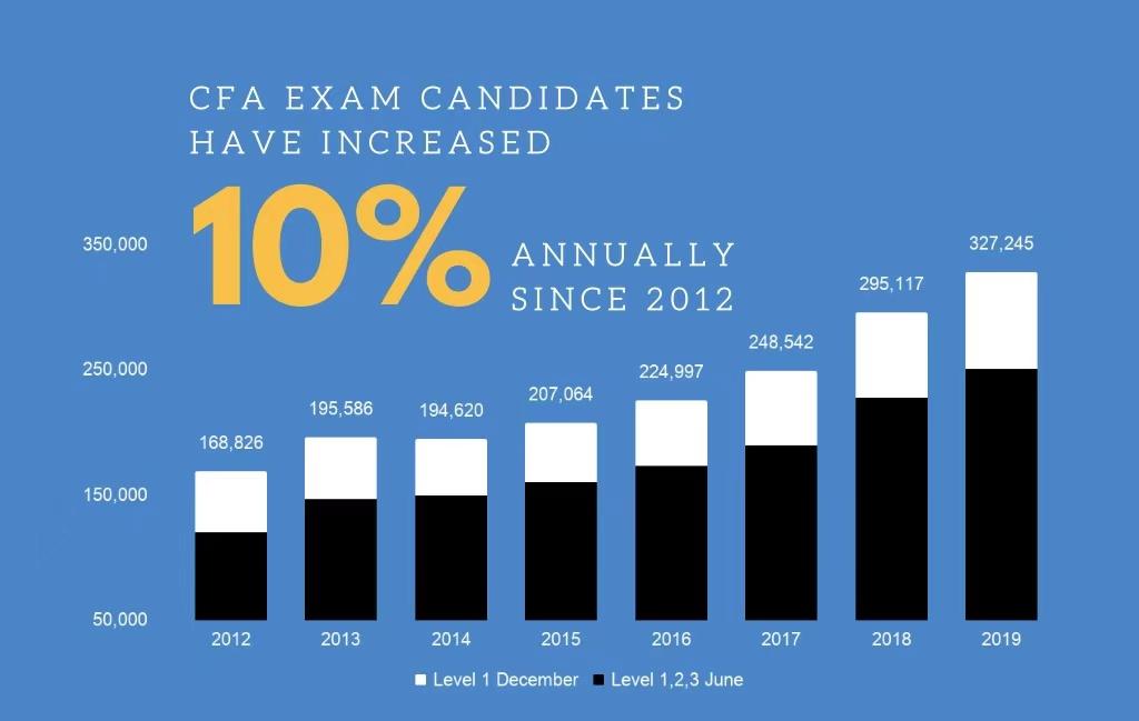 CFA考试人数 加拿大CFA