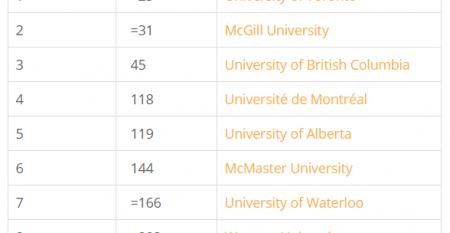 加拿大各大学排名