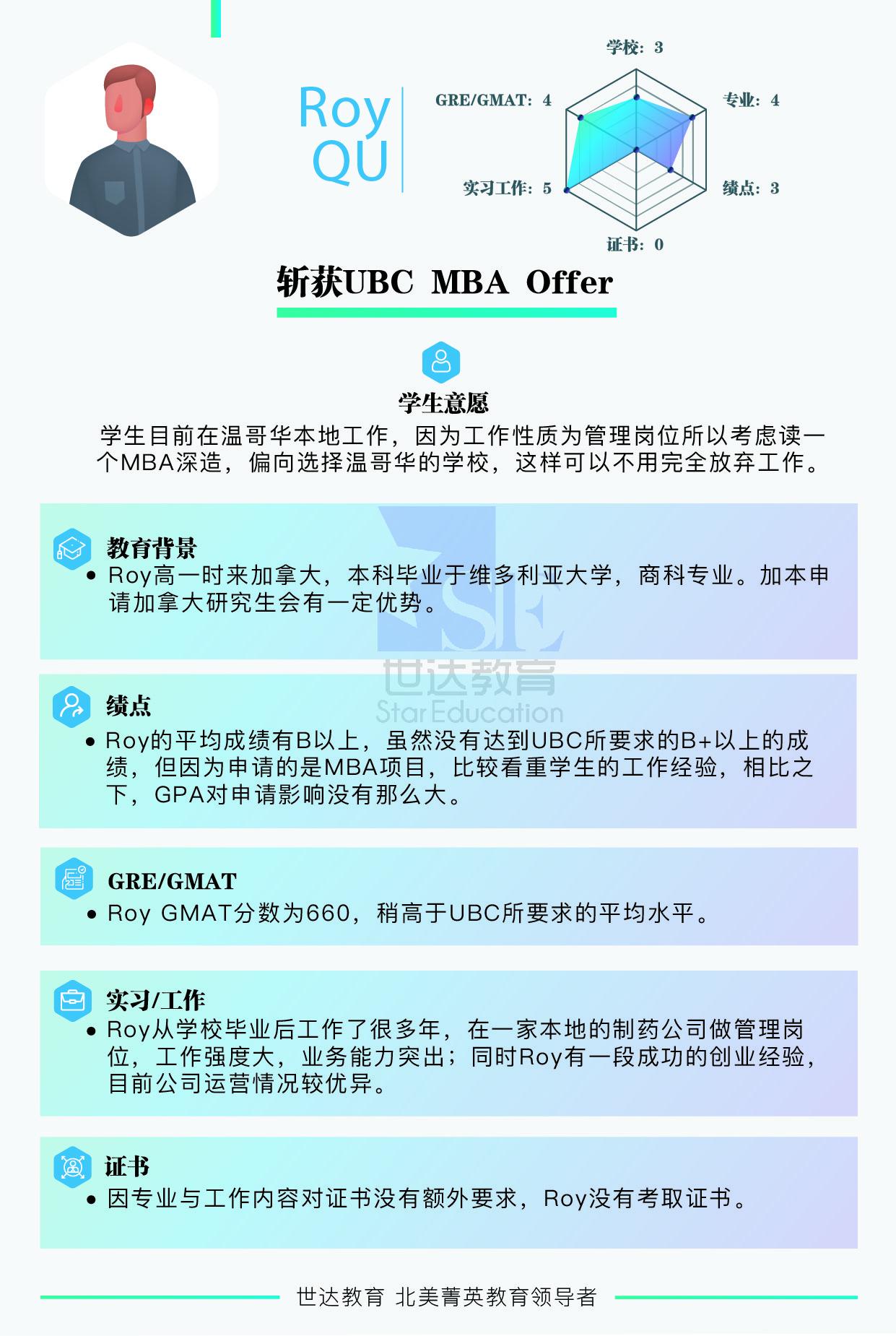 UBC研究生申请案例- UBC MBA Offer