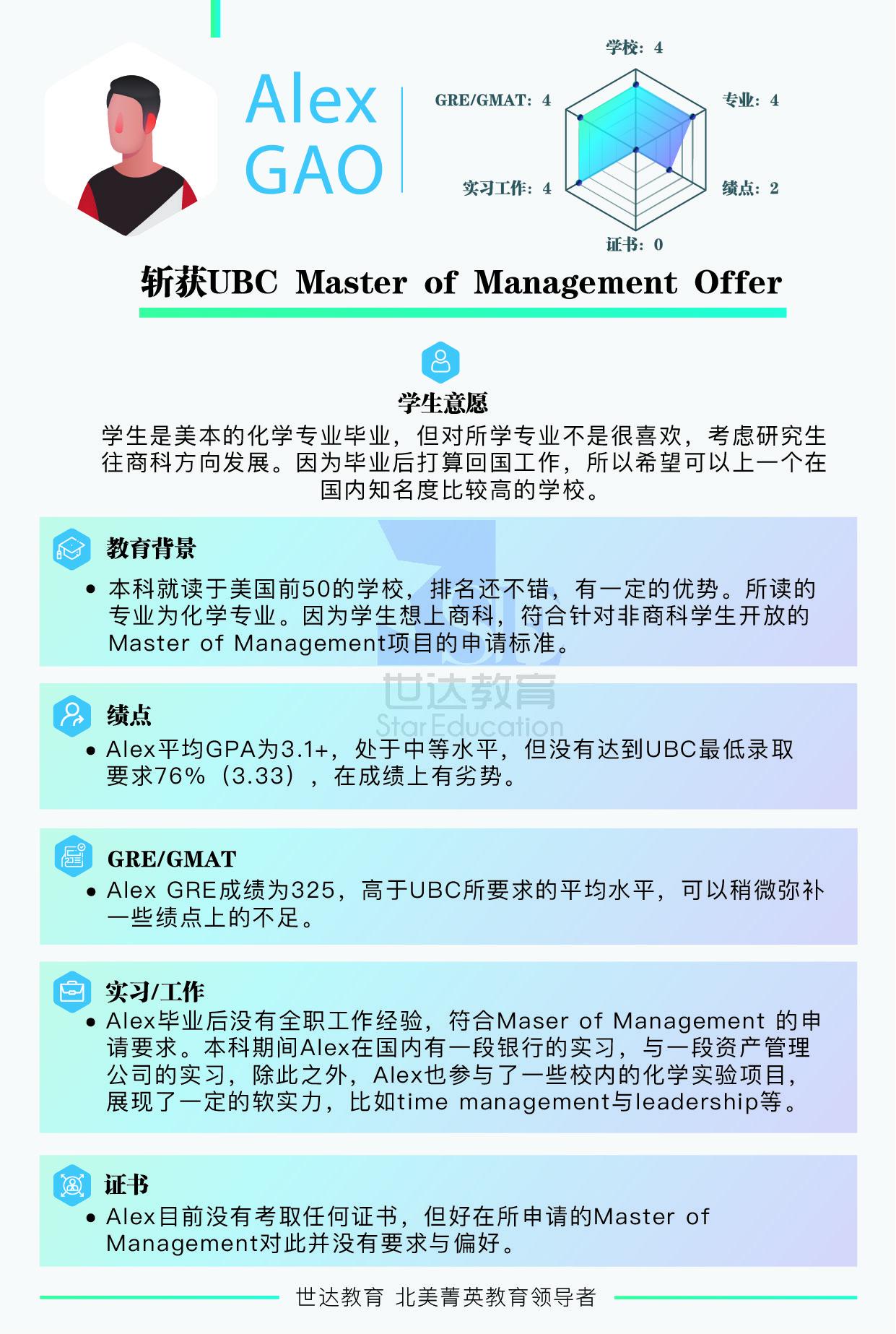 UBC研究生申请案例- UBC Master of Management Offer